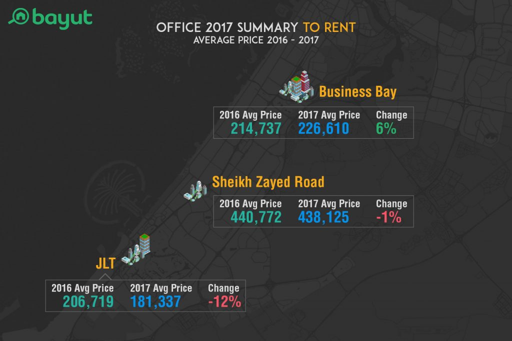 Avg. Price for Office Rentals in Dubai in 2017, Compared to Last Year