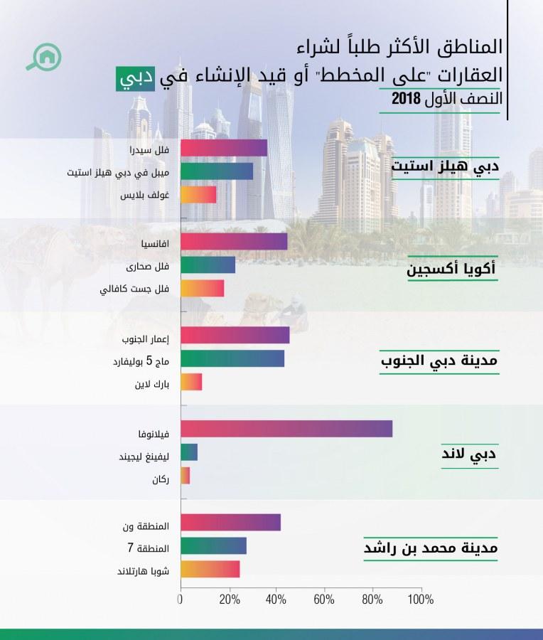 """المناطق الأكثر طلباً لشراء العقارات """"على المخطط"""" أو قيد الإنشاء في دبي"""