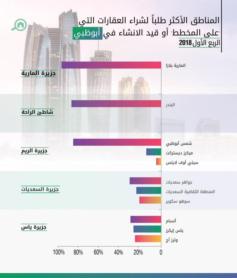 أكثر المناطق طلباً لشراء العقارات التي مازالت على المخطط أو قيد الانشاء