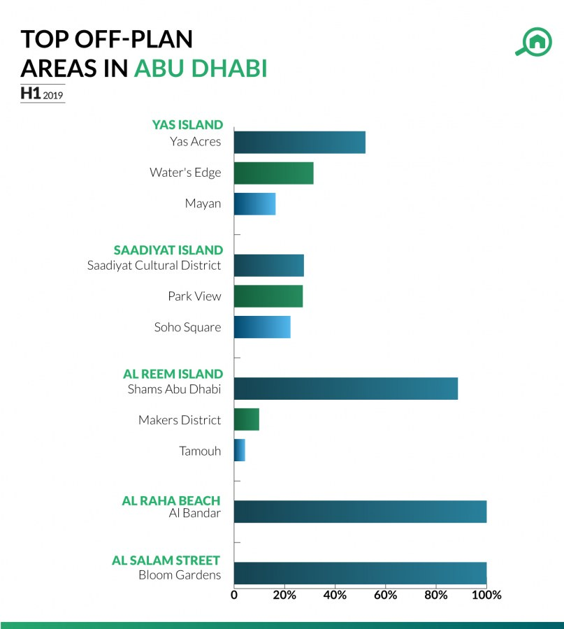 Infographic showing the most searched for off plan properties in Abu Dhabi