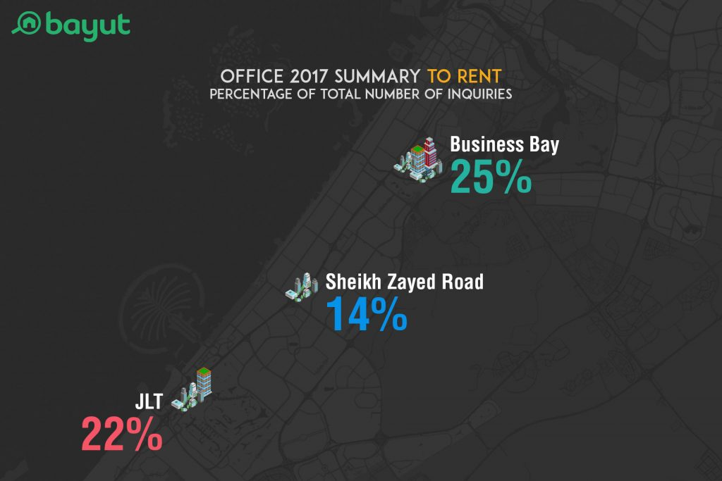The Most Popular Areas for Offices for Sale in Dubai in 2017