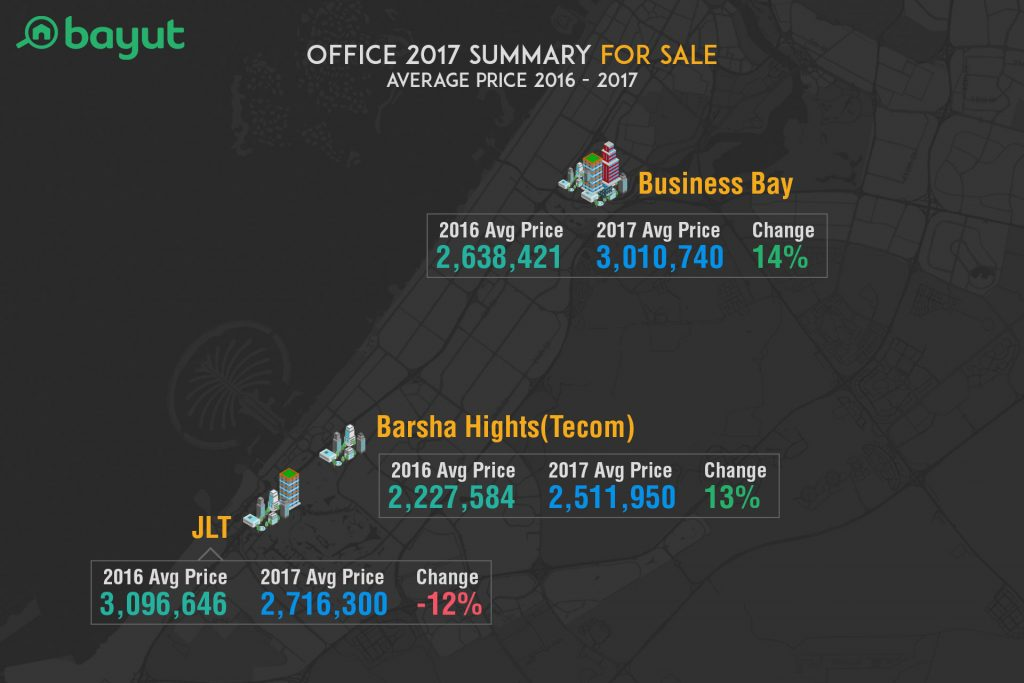 Avg. Price for Offices for Sale in Dubai, Compared to Last Year