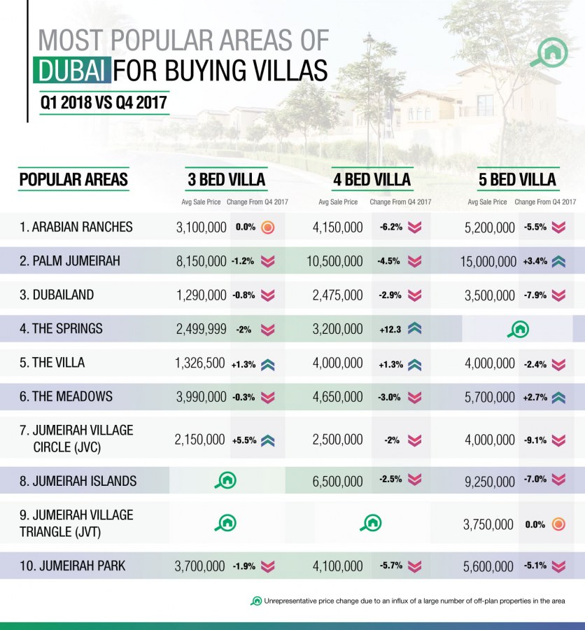 Most people prefer to buy villas in Arabian Ranches