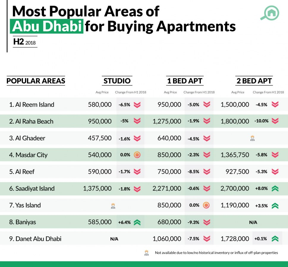 Most Popular Areas to Buy Apartments in Abu Dhabi