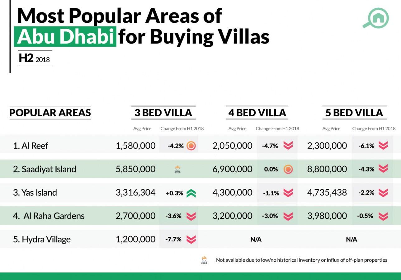 property price trends in Abu Dhabi