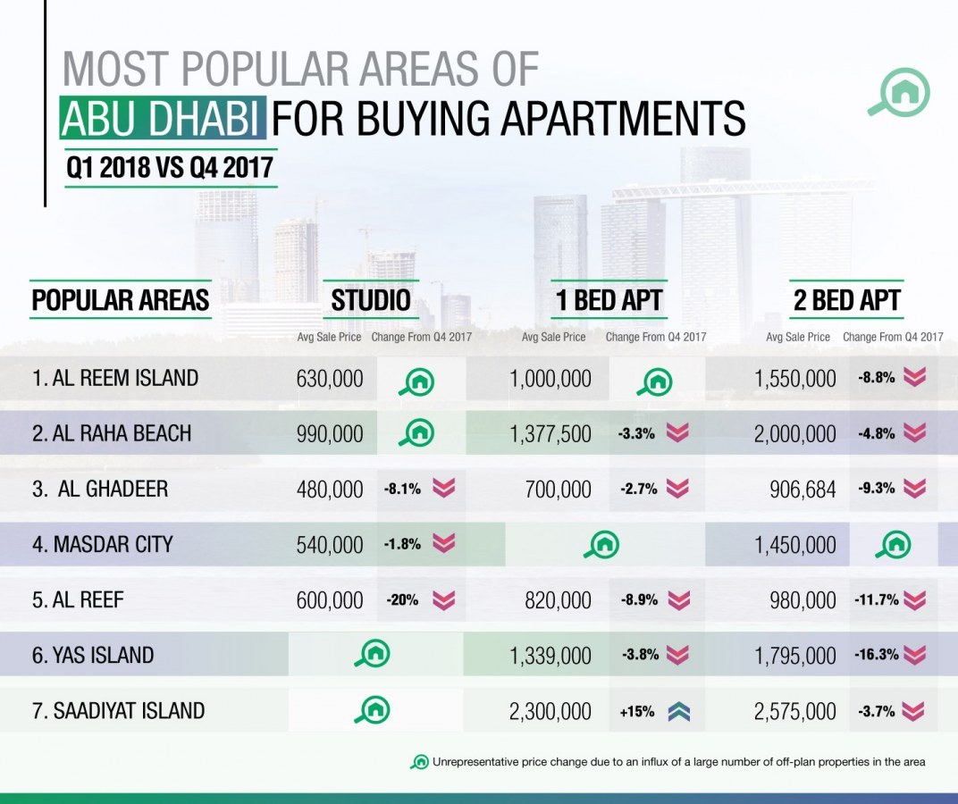 Best areas to buy apartments in Abu Dhabi
