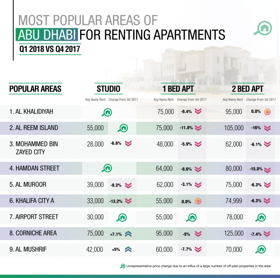 Abu Dhabi Real Estate Market: Apartments for rent in 2018