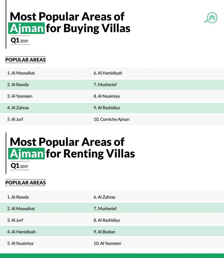 Best places for buying and renting villas in Ajman