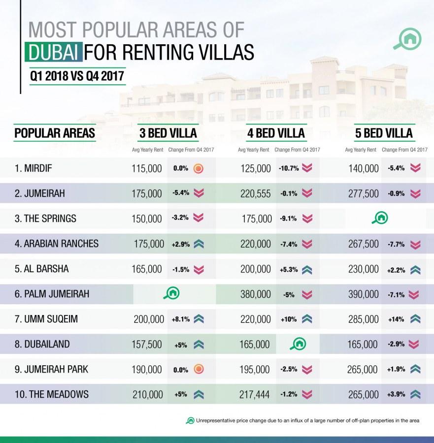 Price trends for Arabian Ranches villa rentals