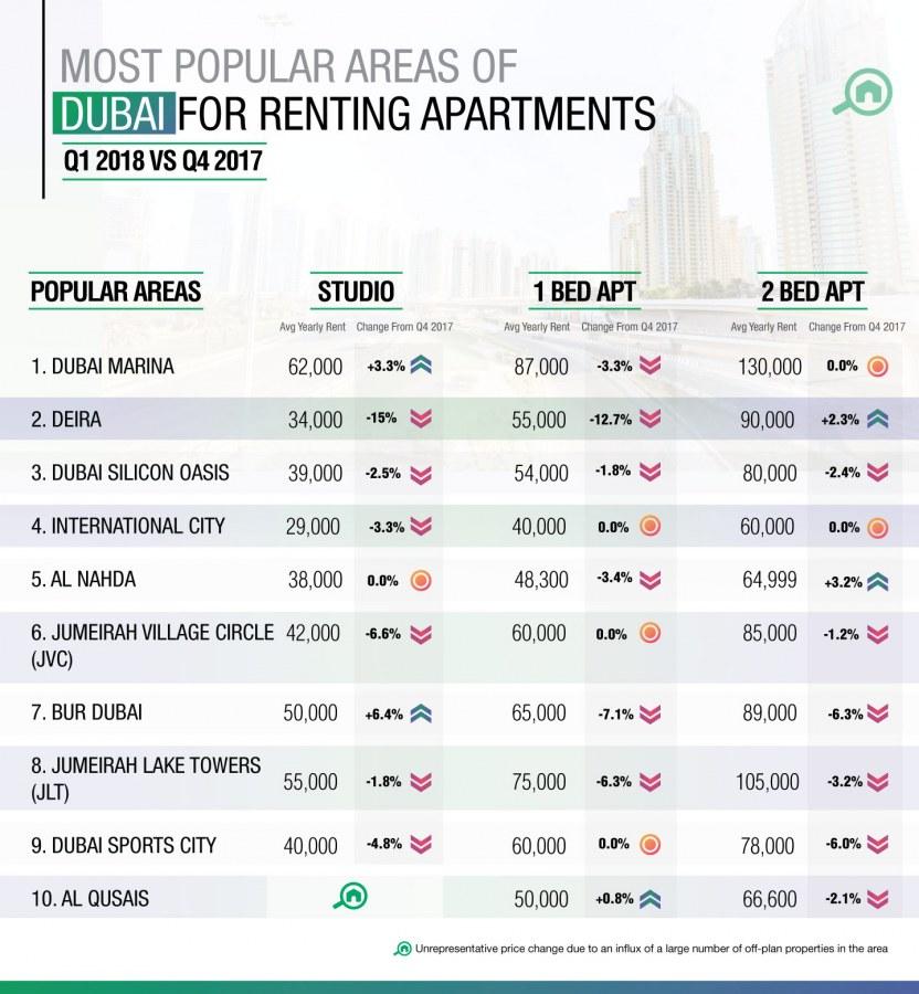 Cheap Apartments For Rent Dubai: Dubai Property Market Report: Real Estate Trends For Q1