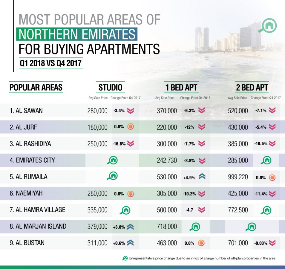 top areas for buying flats in the northern emirates