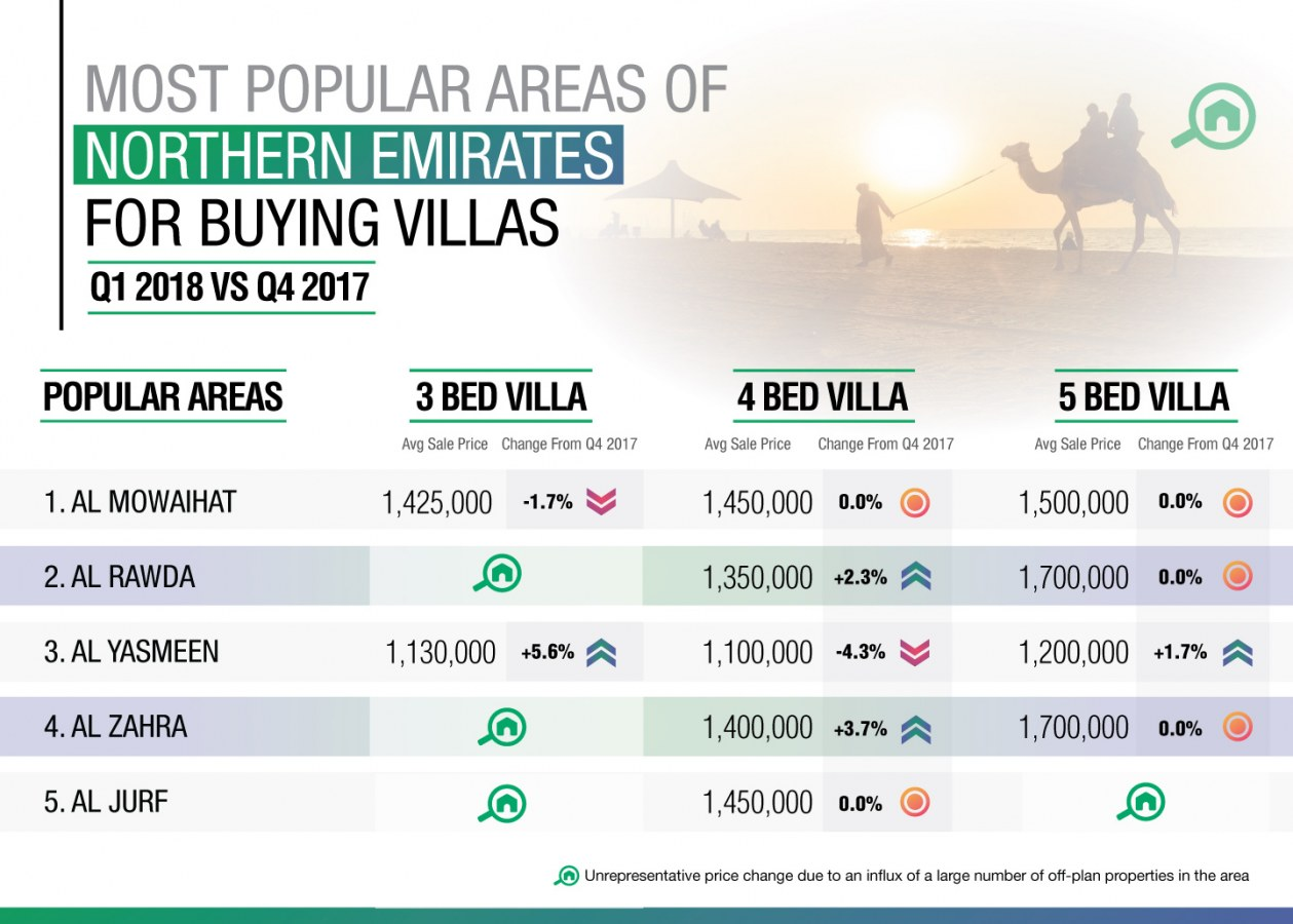 top areas for buying a villas in the northern emirates of the UAE