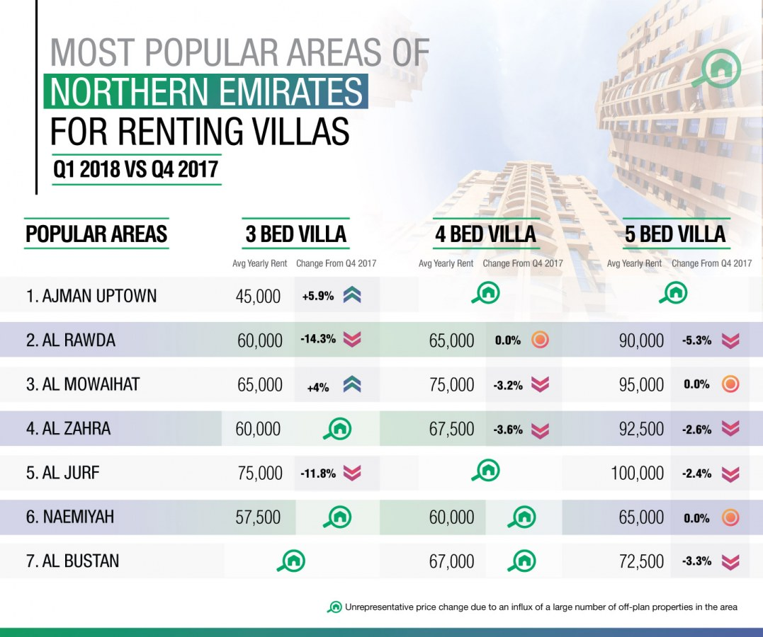 top areas in northern emirates for renting villas