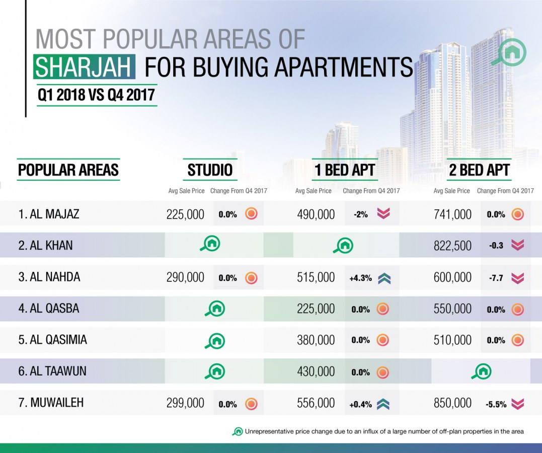 most popular areas in Sharjah for buying apartments