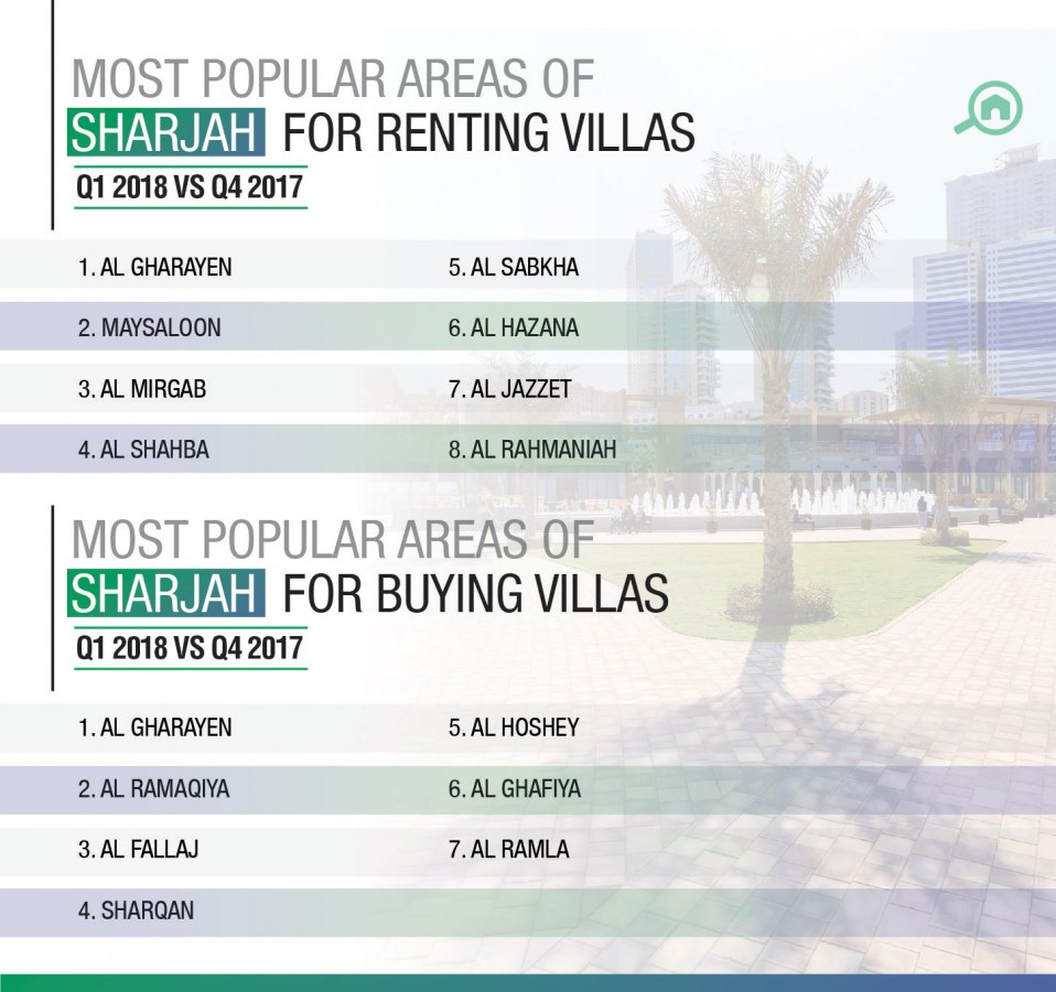 most popular areas for renting and buying villas in Sharjah