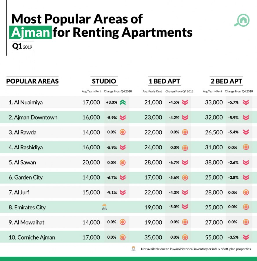 property prices in Ajman for renting apartments