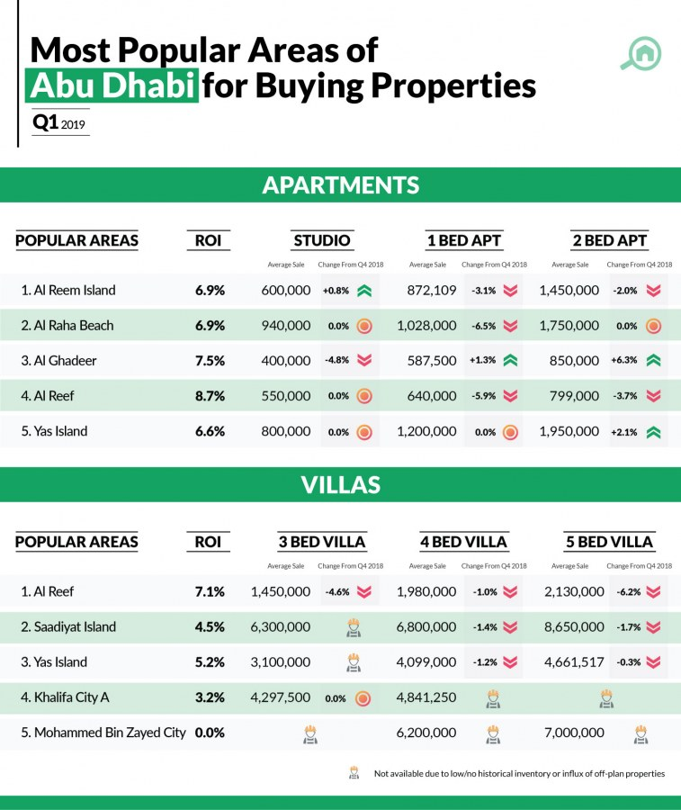 Infographic showing property price trends in Abu Dhabi to buy apartments and villas
