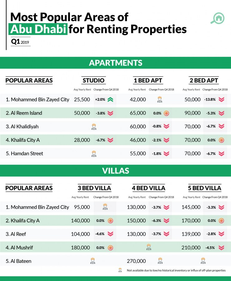 Infographic showing property price trends in Abu Dhabi for apartments and villas