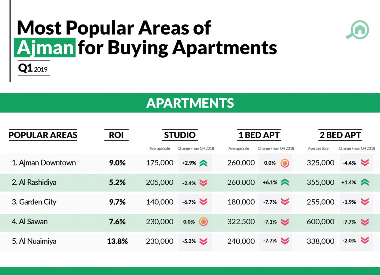 Infographic with the top areas to buy apartments in Ajman