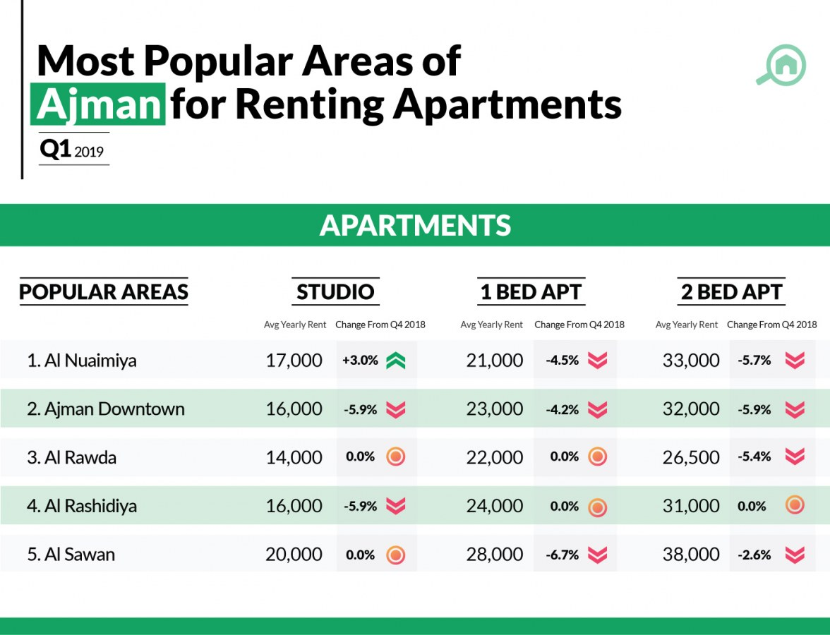 Infographic showing top areas from Ajman real estate market to rent apartments