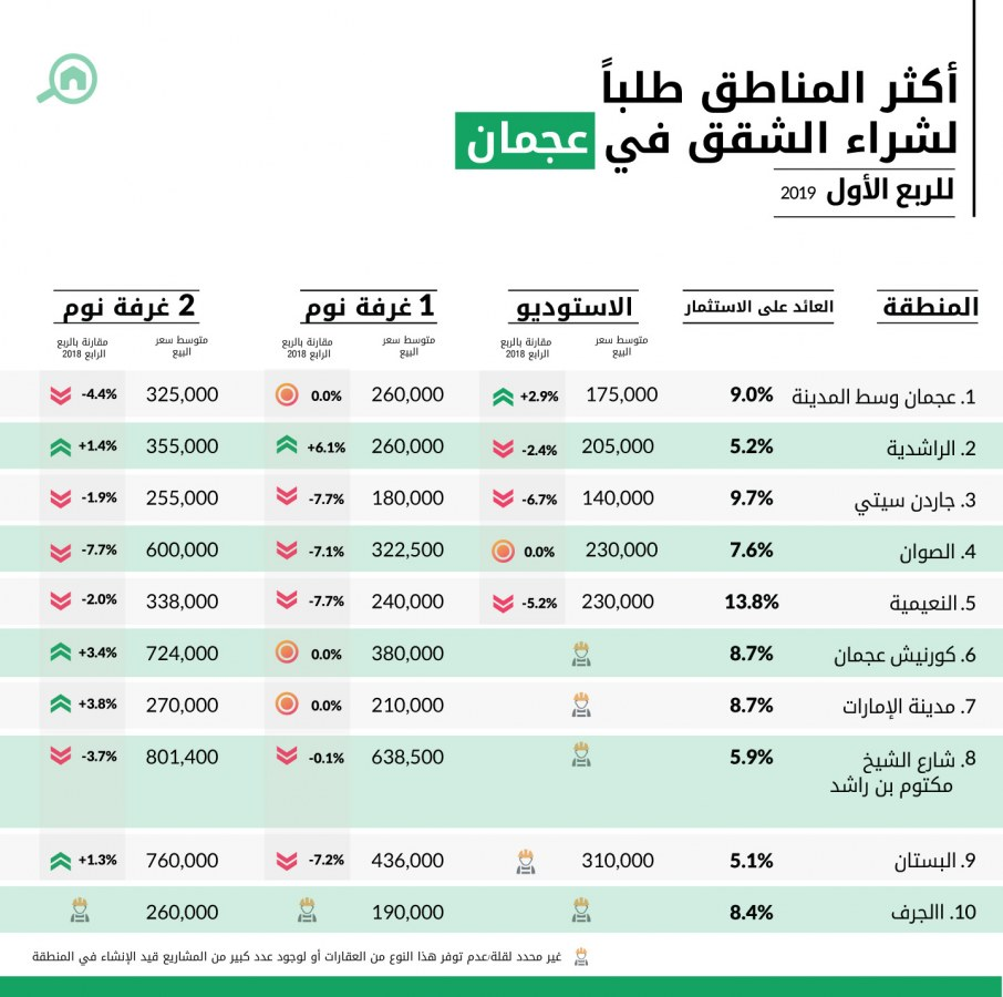 أكثر المناطق طلباً لشراء الشقق في عجمان للربع الأول 2019