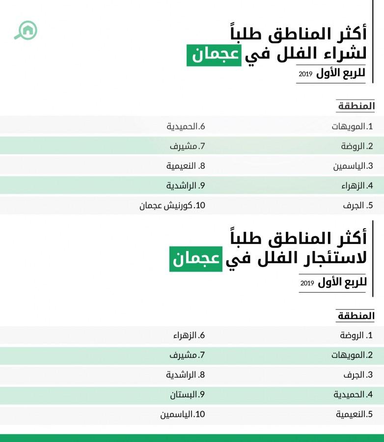 أكثر المناطق طلباً لشراء واستئجار الفلل في عجمان للربع الأول 2019