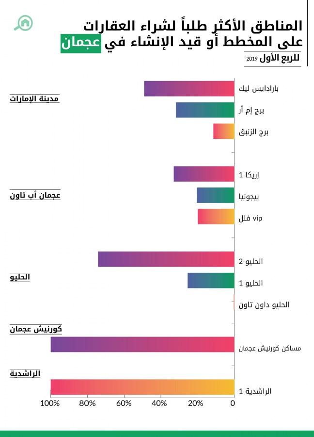 المناطق الأكثر طلباً لشراء العقارات على المخطط أو قيد الإنشاء في عجمان