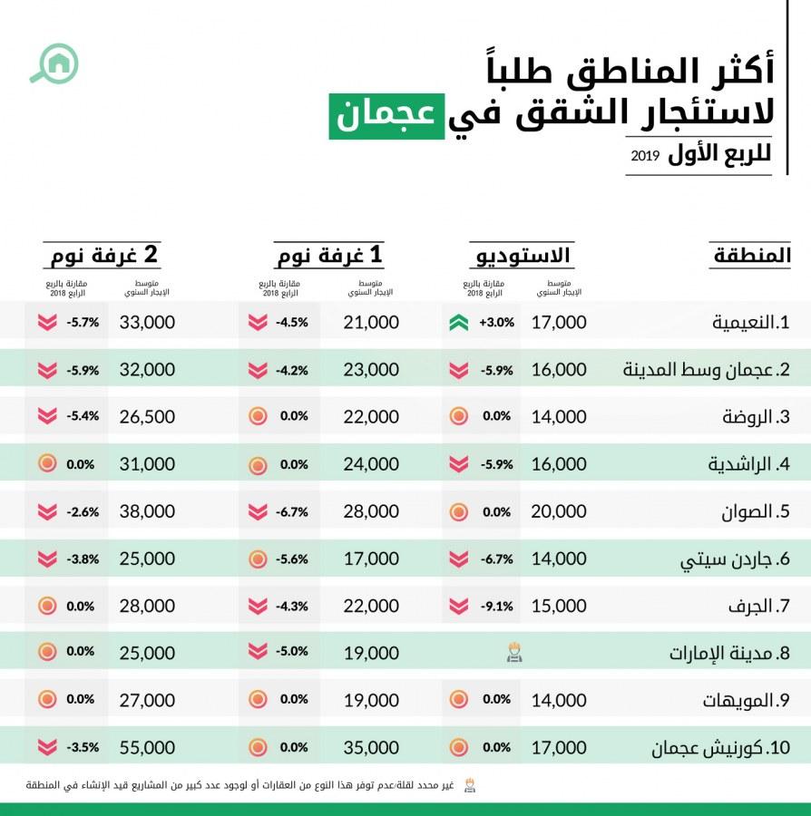 أكثر المناطق طلباً لاستئجار الشقق في عجمان للربع الأول 2019