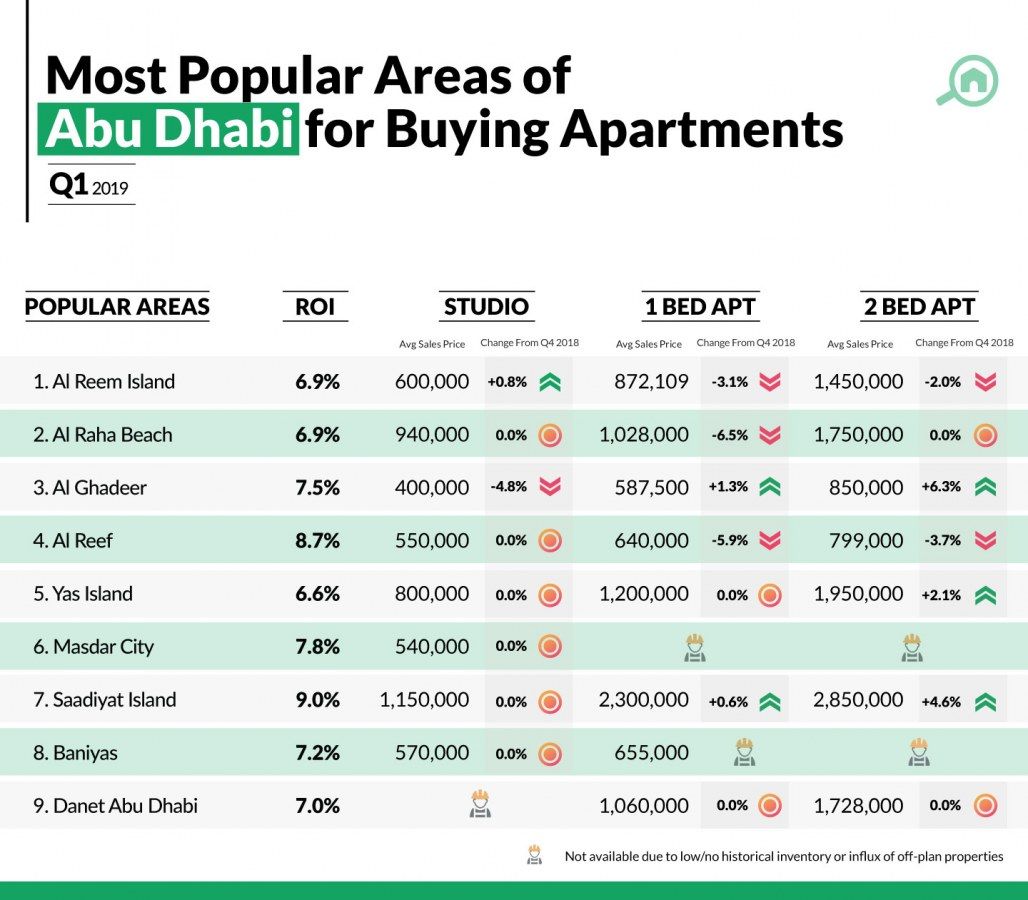 Sales prices for apartments in Abu Dhabi