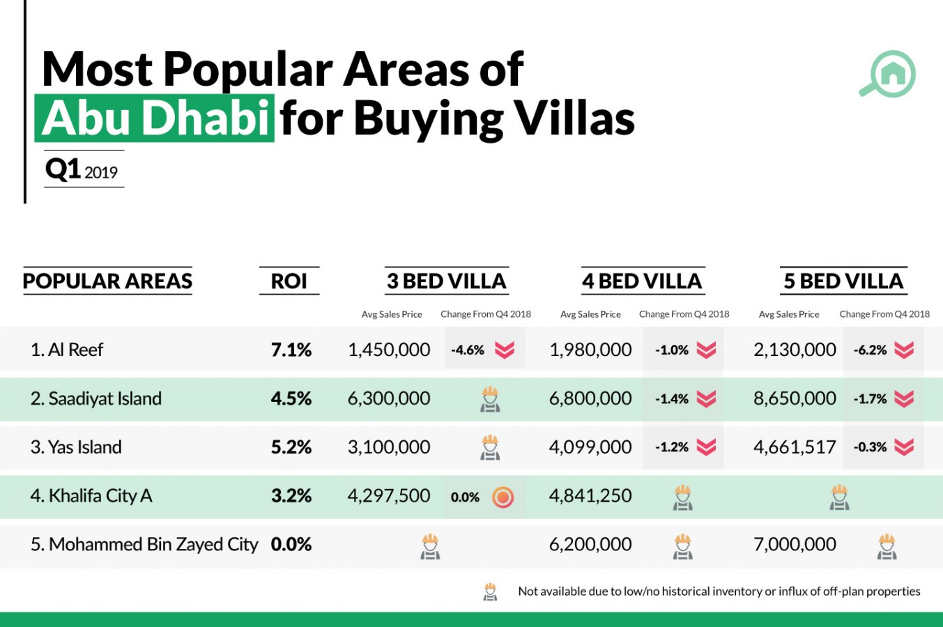 Sales prices for villas in Abu Dhabi