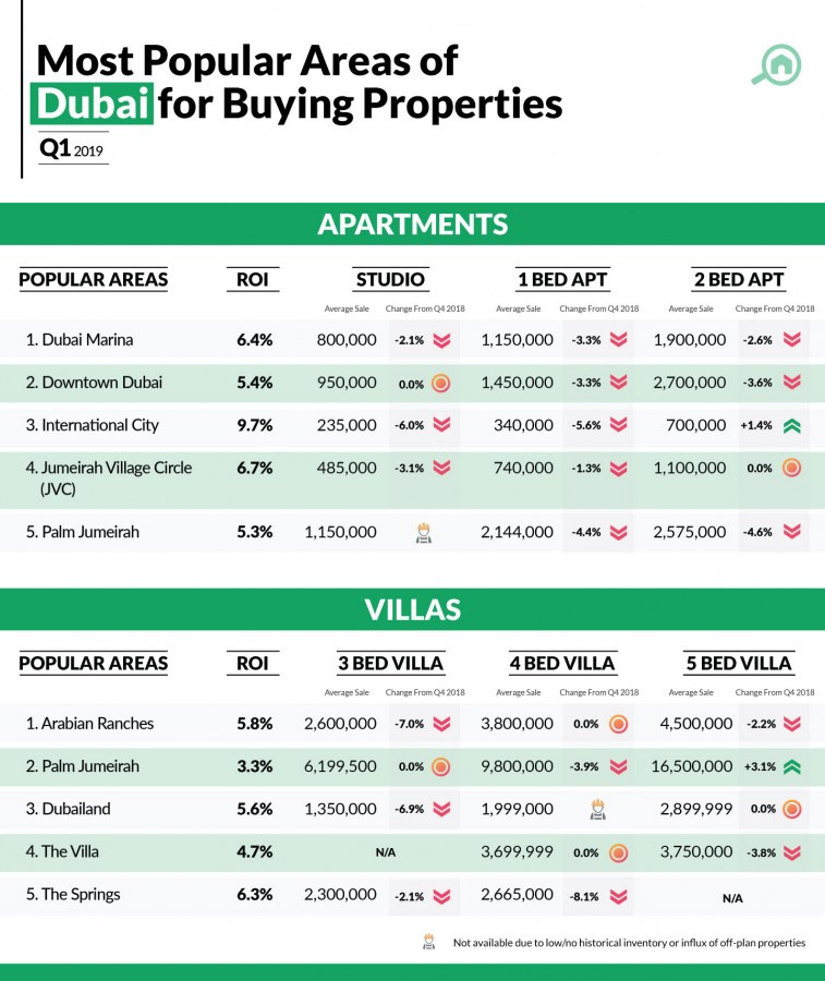 Infographic showing Dubai property prices for buying apartments and villas