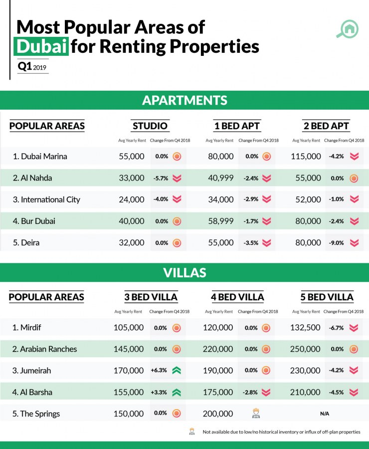 Infographic showing property prices in Dubai for rental apartments and villas