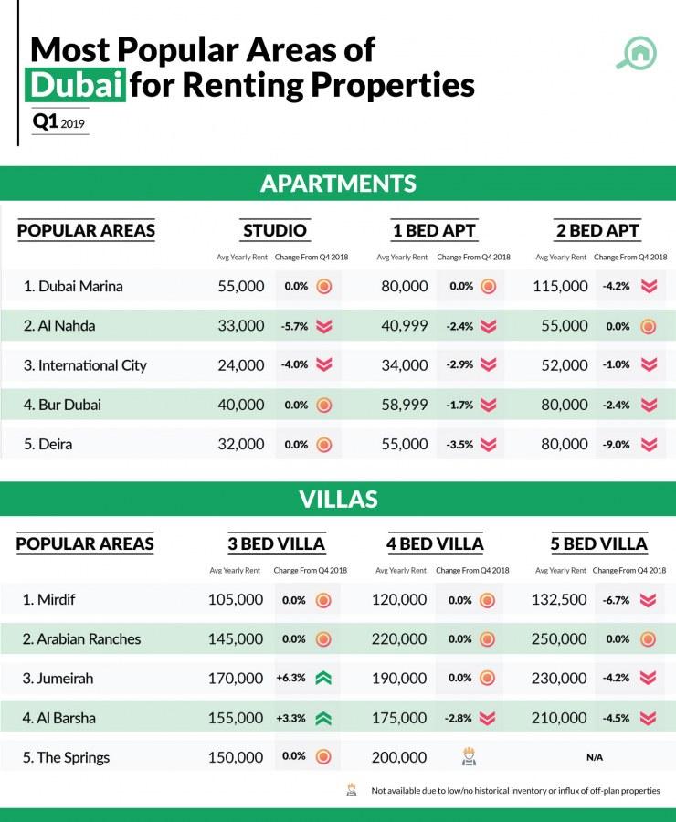Apartment Rental Prices: Dubai Property Prices Analysis
