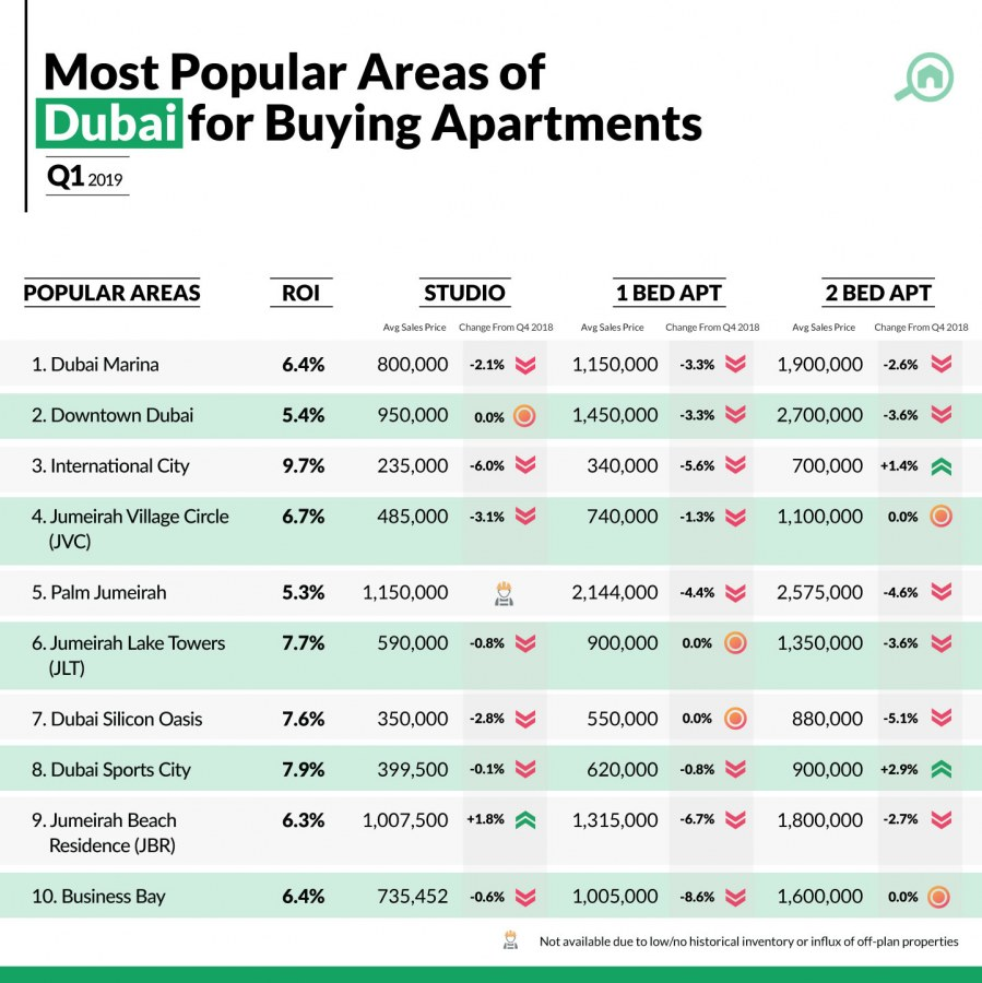 Propery prices in Dubai for buying apartments