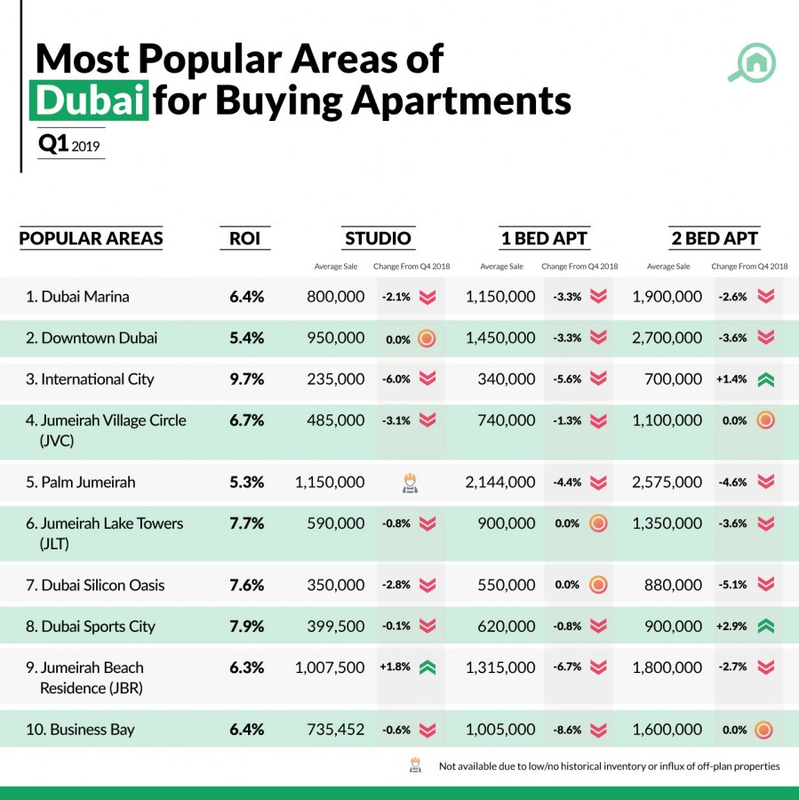 Property prices in Dubai for top areas with apartments for sale in Dubai