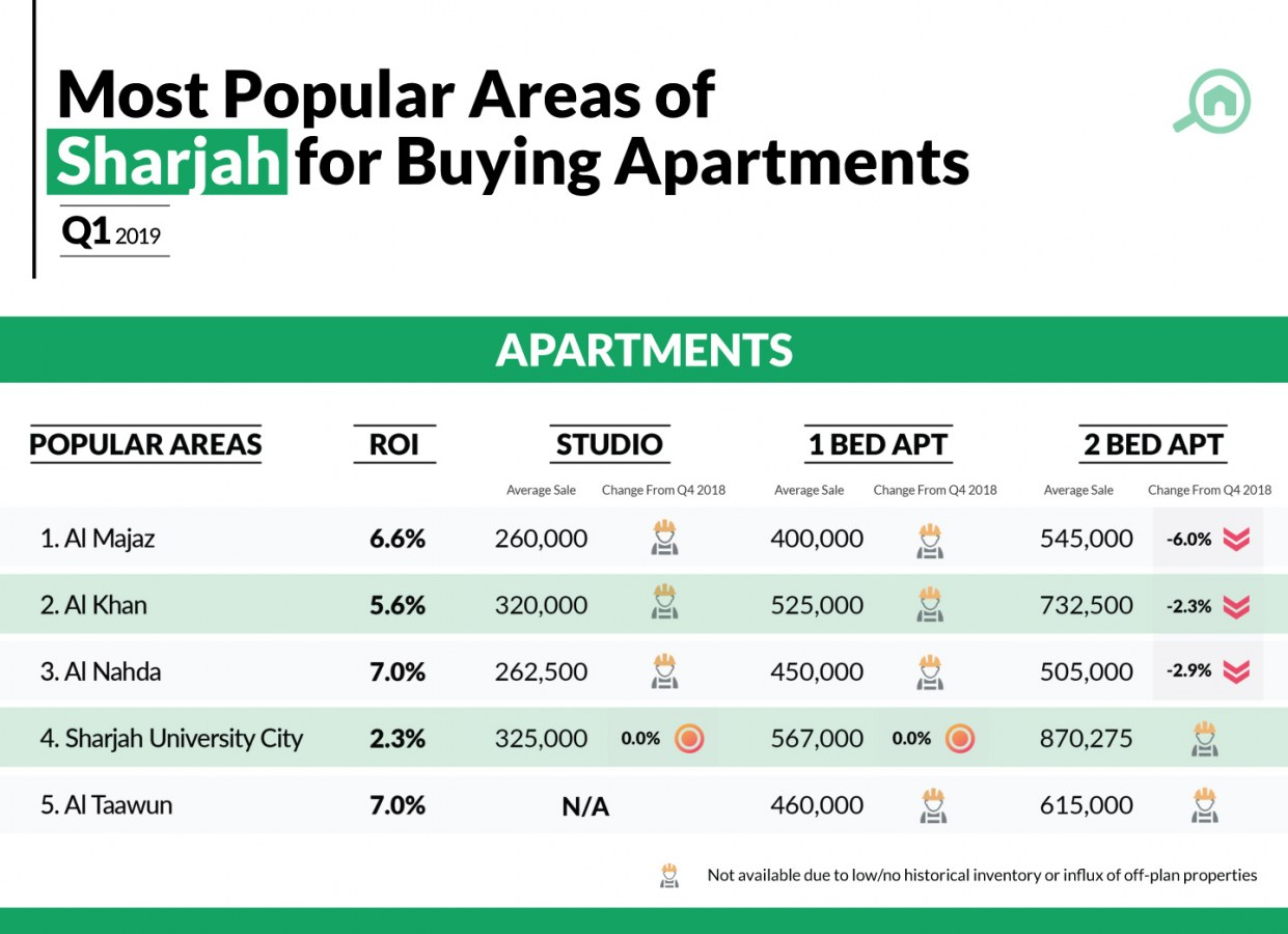 Infographic showing the most popular areas with apartments for sale in Sharjah