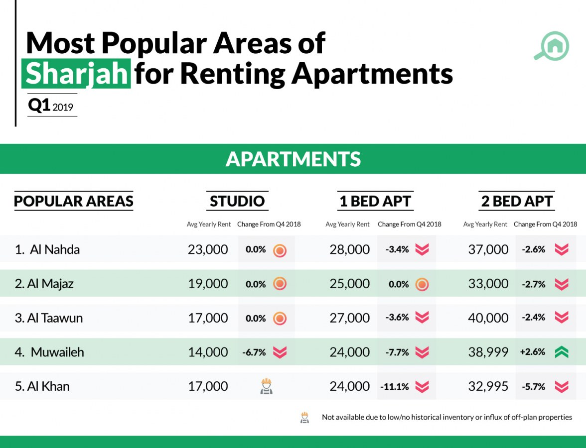 Infographic showing the most popular areas with apartments for rent in Sharjah
