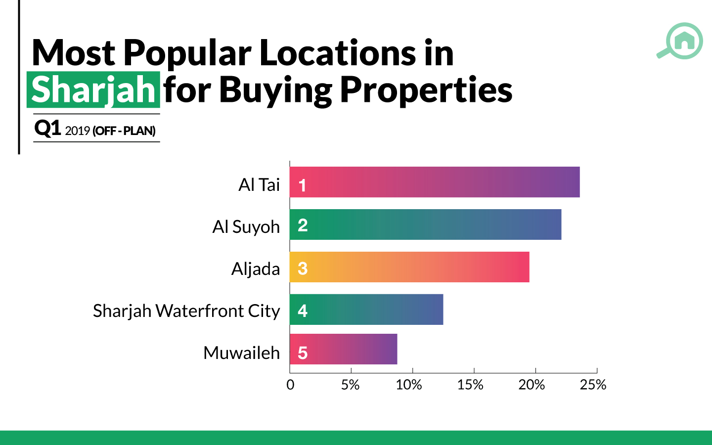 Top areas from Sharjah property market with off-plan properties