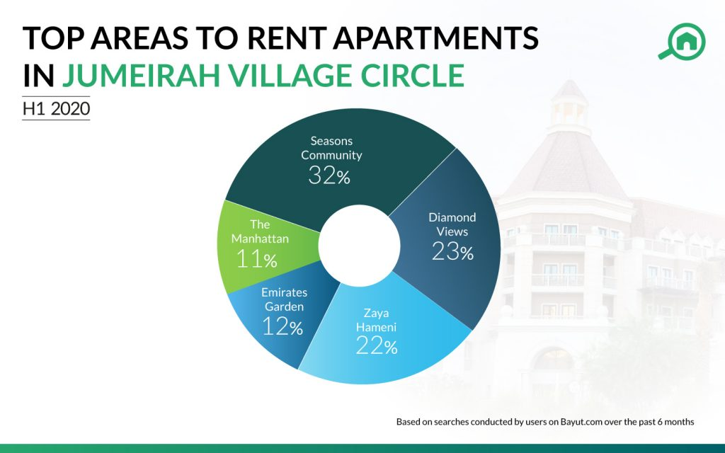 Jumeirah Village Circle's top buildings, according to property trends in Dubai