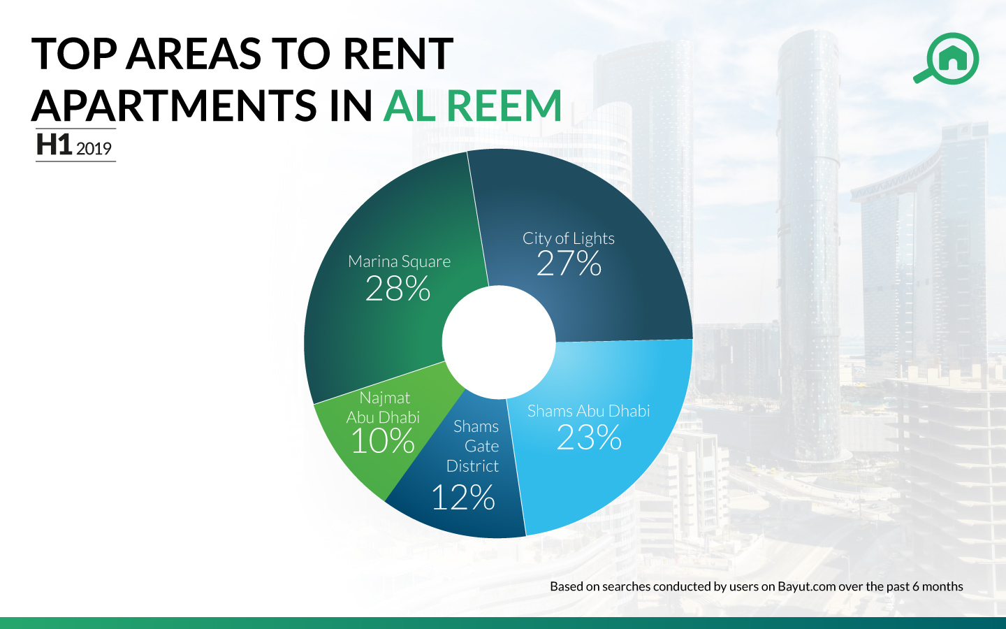 Pie chart showing the most popular areas with apartments for sale in Al Reem Island