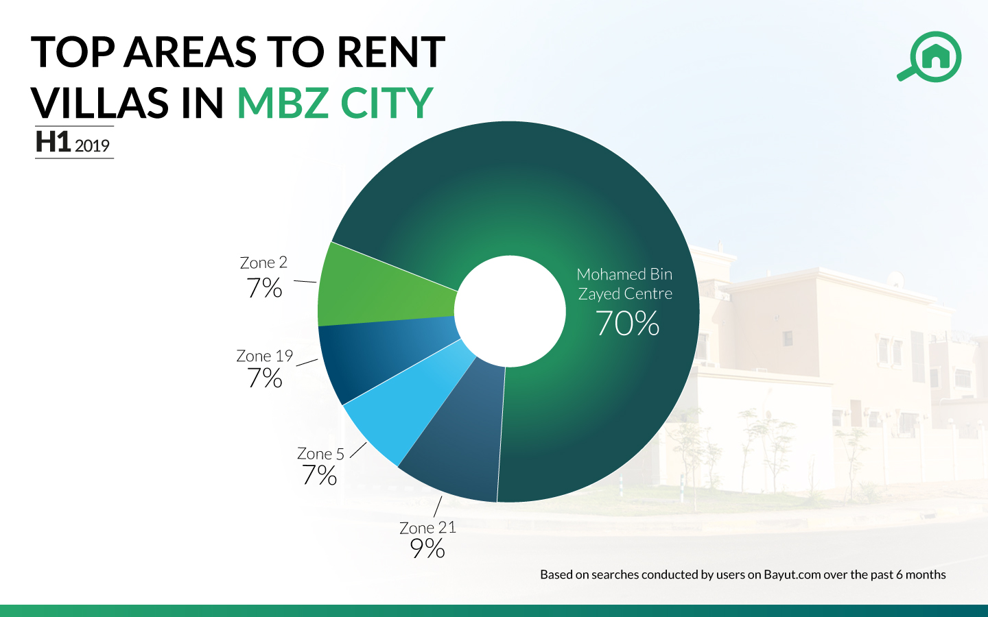 Most popular areas with flats for rent in MBZ City