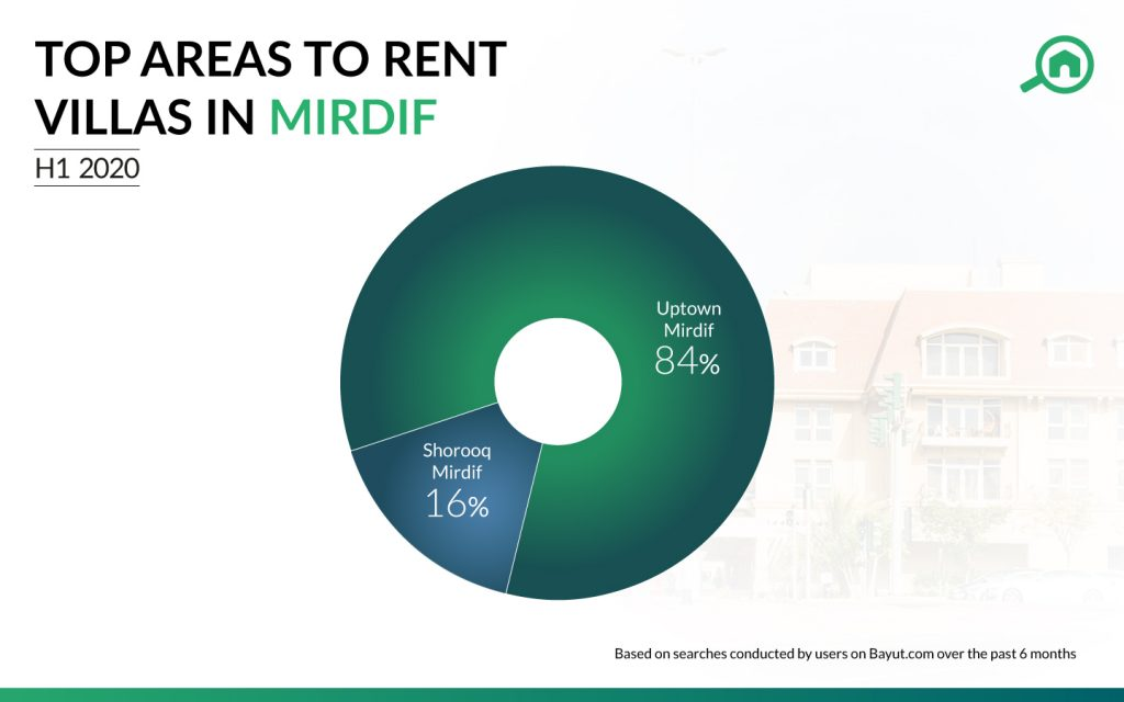 Top communities for renting villas in Mirdif in H1 2020