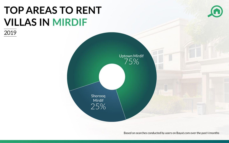 Top areas to rent villas in Mirdif