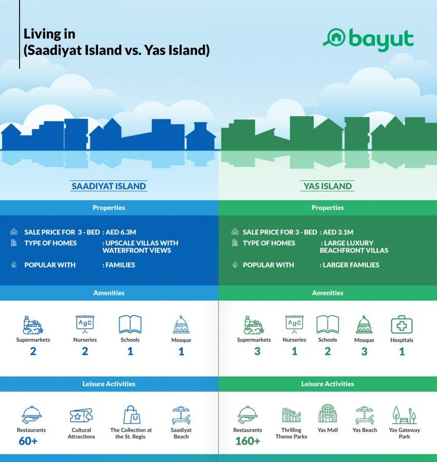 Comparison of property prices in Saadiyat Island and Yas Island
