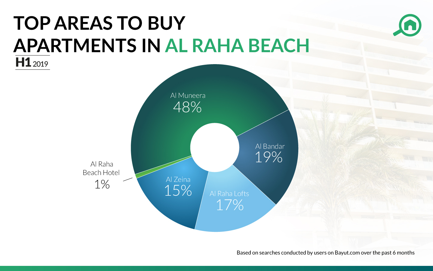 Pie chart showing the most popular areas with apartments for sale in Al Raha Beach