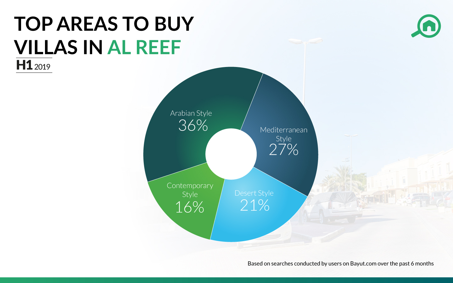 Pie chart showing the most popular sub-communities with villas for sale in Al Reef