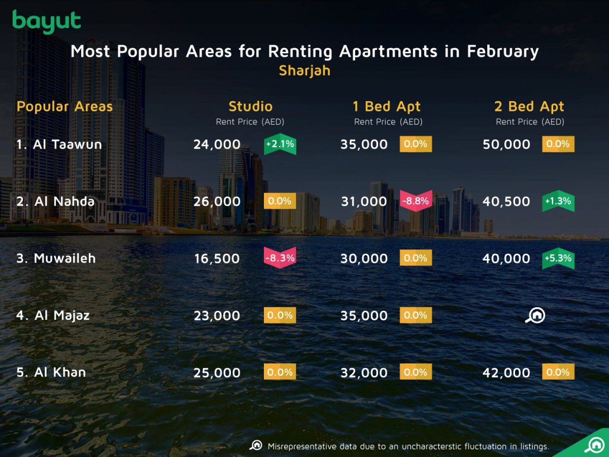 Apartments for rent in Sharjah