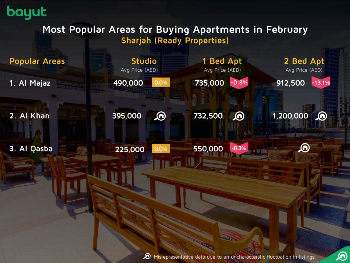 Apartments for sale in Sharjah
