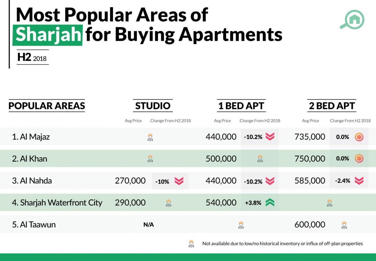 Sales trends for Sharjah Real Estate Market