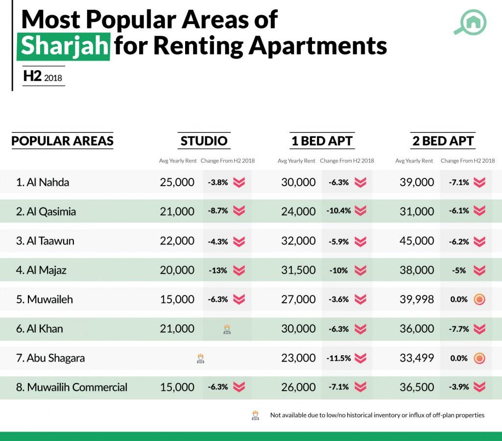 Apartment rental trends in Sharjah real estate market
